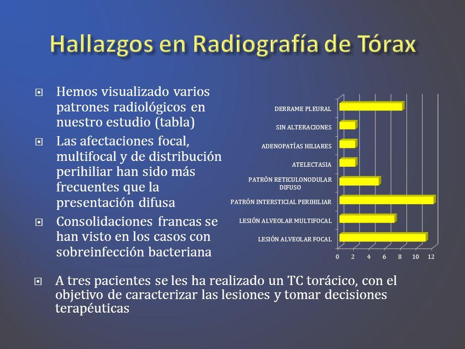 Hemos visualizado varios patrones radiológicos en nuestro estudio (tabla) Las afectaciones focal, multifocal y de distribución perihiliar han sido más