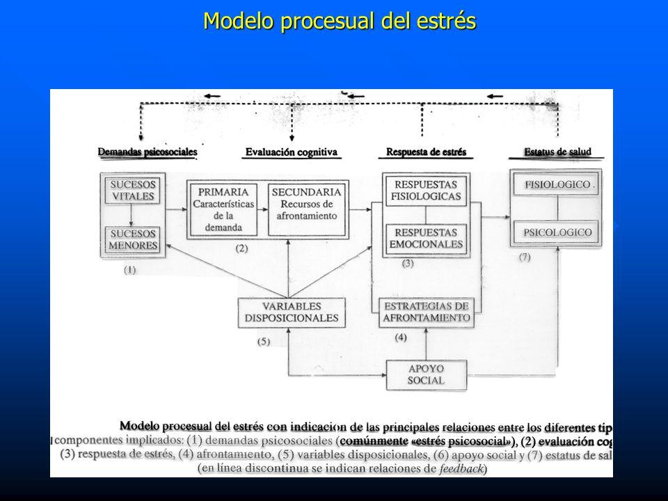 Modelo procesual del estrés