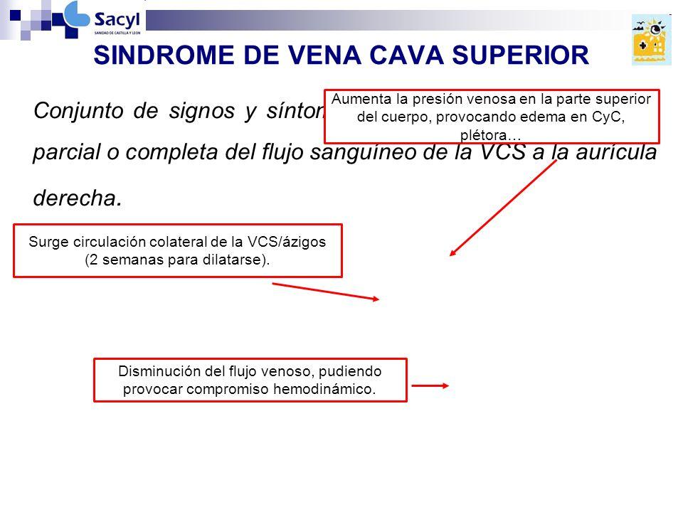 SINDROME DE VENA CAVA SUPERIOR Conjunto de signos y síntomas derivados de la obstrucción parcial o completa del flujo sanguíneo de la VCS a la aurícula derecha.