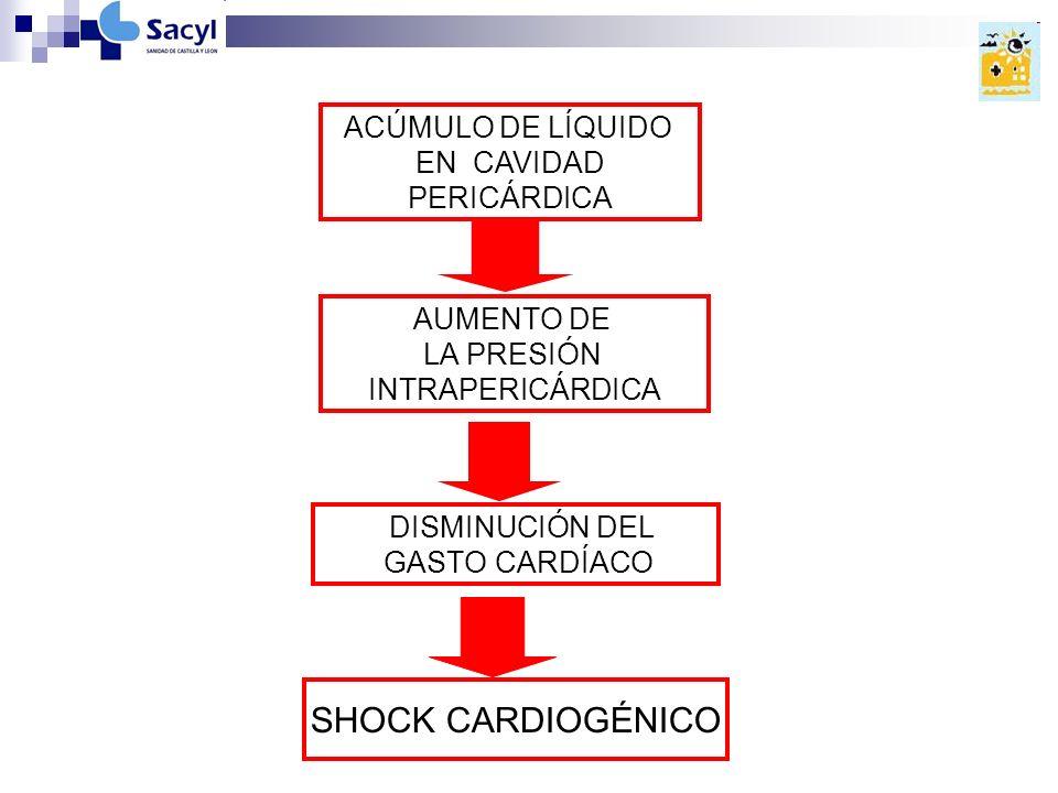 ACÚMULO DE LÍQUIDO EN CAVIDAD PERICÁRDICA AUMENTO DE LA PRESIÓN INTRAPERICÁRDICA DISMINUCIÓN DEL GASTO CARDÍACO SHOCK CARDIOGÉNICO