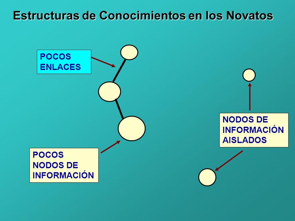 POCOS NODOS DE INFORMACIÓN Estructuras de Conocimientos en los Novatos POCOS ENLACES NODOS DE INFORMACIÓN AISLADOS