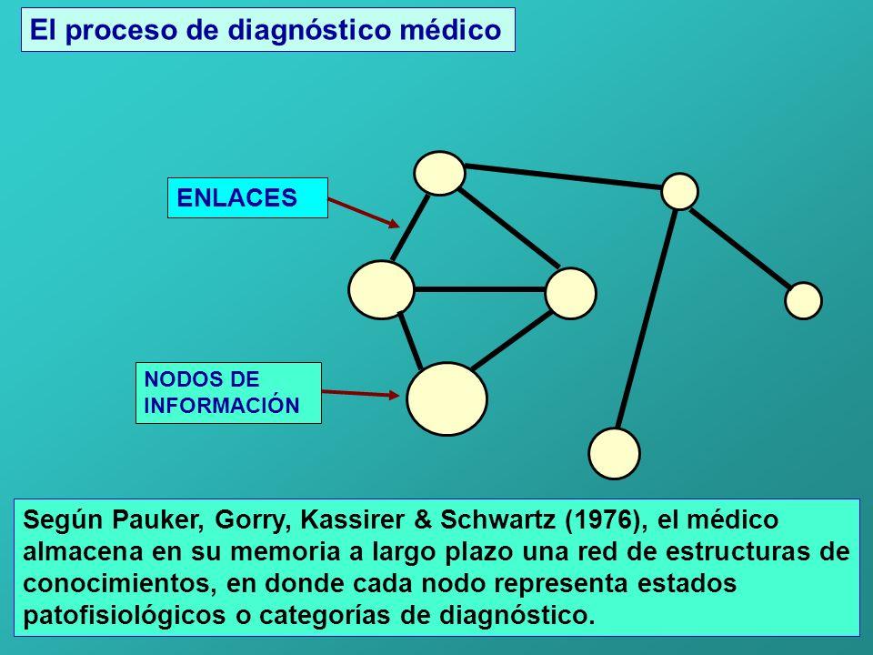 NODOS DE INFORMACIÓN Según Pauker, Gorry, Kassirer & Schwartz (1976), el médico almacena en su memoria a largo plazo una red de estructuras de conocimientos, en donde cada nodo representa estados patofisiológicos o categorías de diagnóstico.