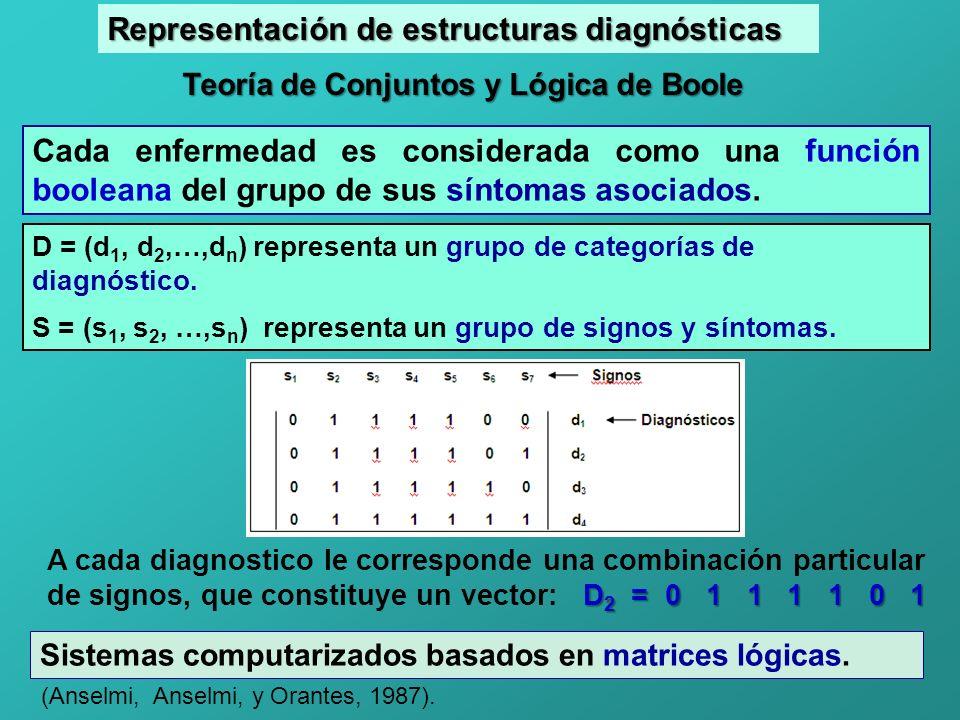 Teoría de Conjuntos y Lógica de Boole Cada enfermedad es considerada como una función booleana del grupo de sus síntomas asociados.