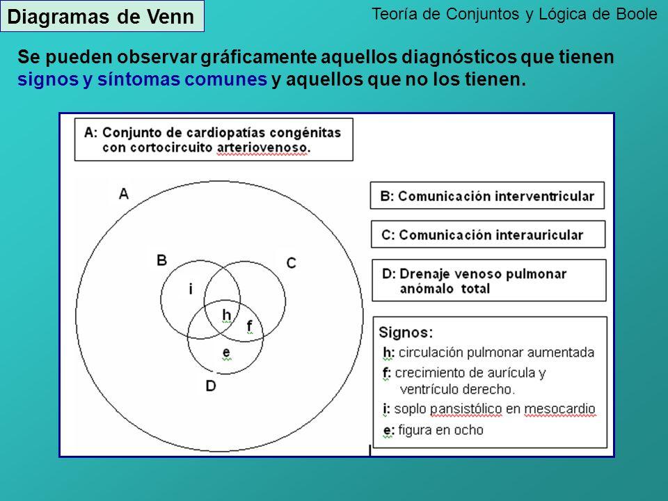 Teoría de Conjuntos y Lógica de Boole Diagramas de Venn Se pueden observar gráficamente aquellos diagnósticos que tienen signos y síntomas comunes y aquellos que no los tienen.