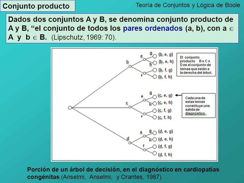 Teoría de Conjuntos y Lógica de Boole Conjunto producto Porción de un árbol de decisión, en el diagnóstico en cardiopatías congénitas (Anselmi, Anselmi, y Orantes, 1987).