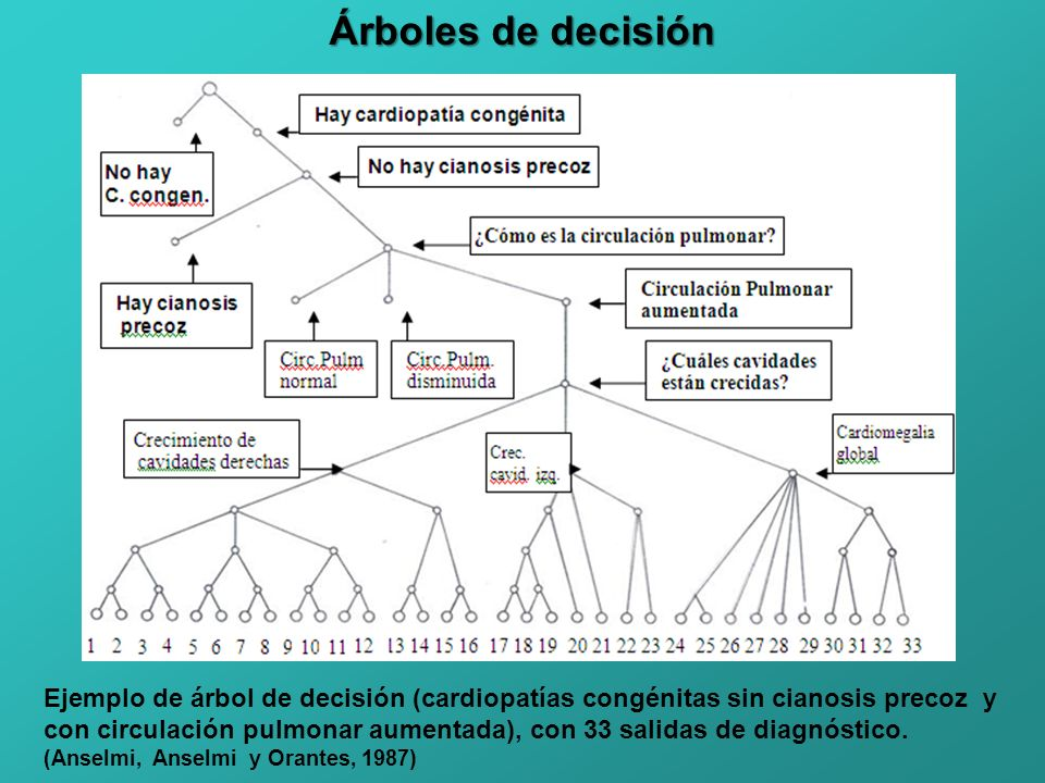 Árboles de decisión Ejemplo de árbol de decisión (cardiopatías congénitas sin cianosis precoz y con circulación pulmonar aumentada), con 33 salidas de diagnóstico.