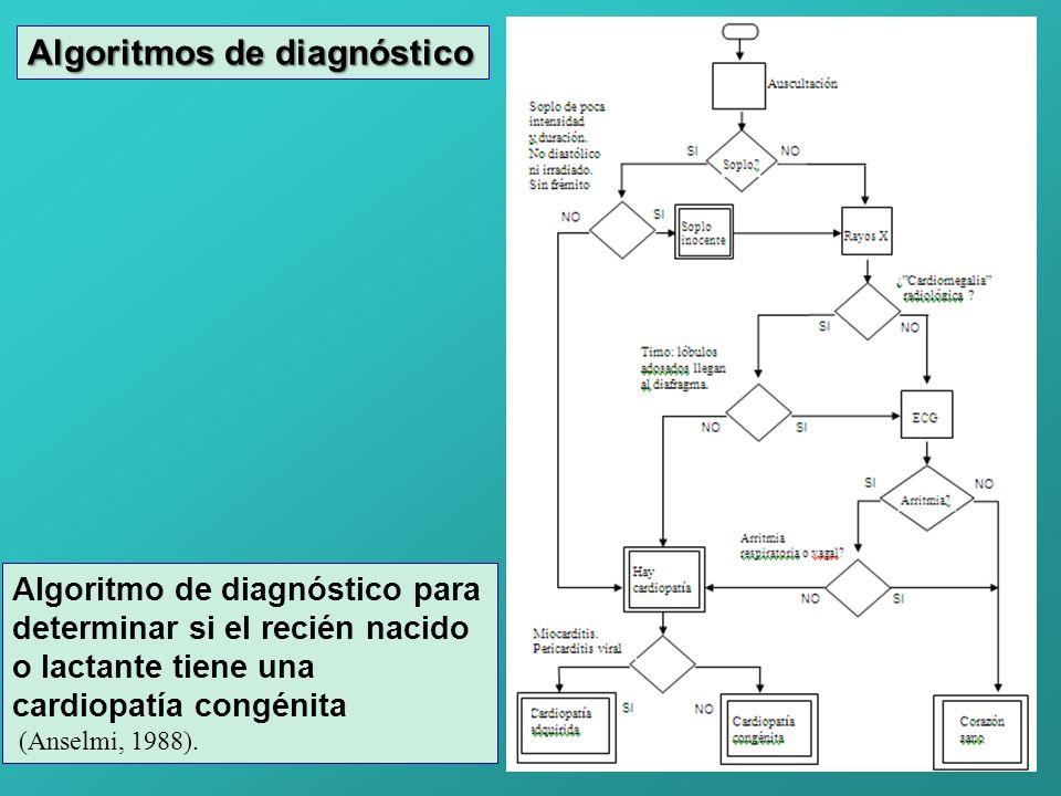 Algoritmos de diagnóstico Algoritmo de diagnóstico para determinar si el recién nacido o lactante tiene una cardiopatía congénita (Anselmi, 1988).