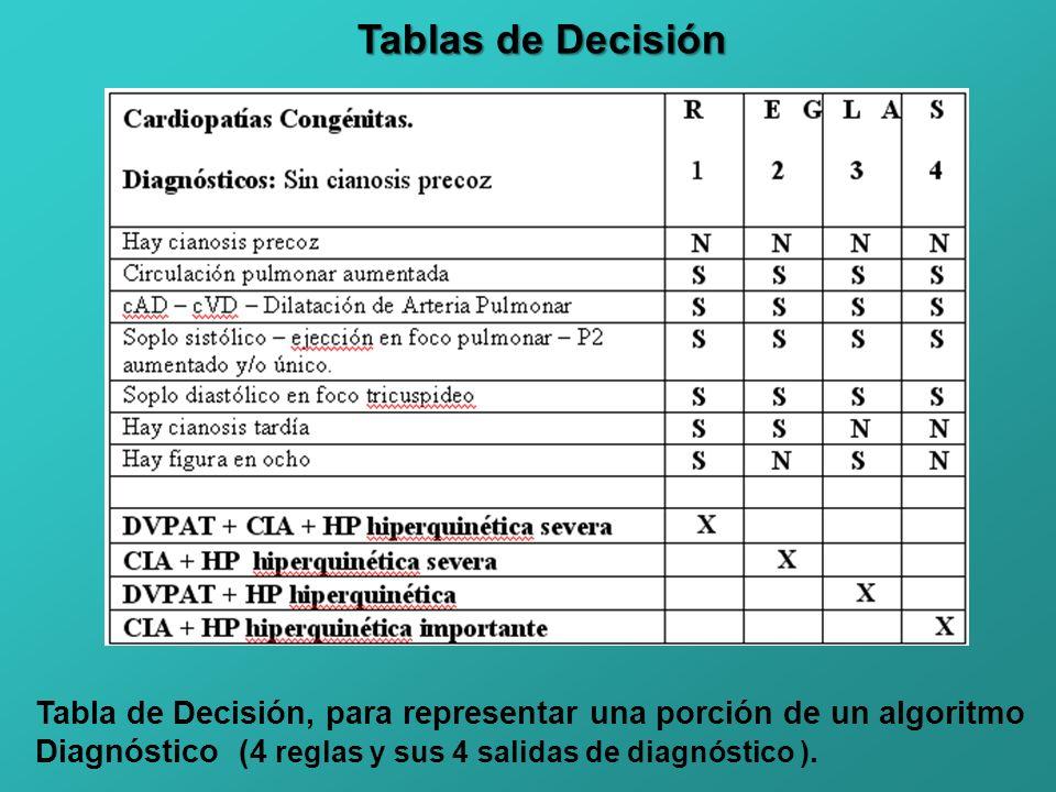 Tablas de Decisión Tabla de Decisión, para representar una porción de un algoritmo Diagnóstico (4 reglas y sus 4 salidas de diagnóstico ).
