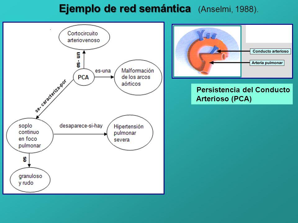 Ejemplo de red semántica Ejemplo de red semántica (Anselmi, 1988). Persistencia del Conducto Arterioso (PCA)