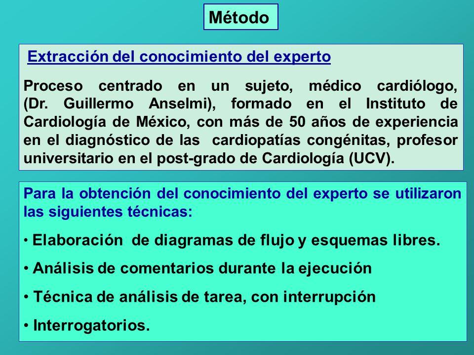 Extracción del conocimiento del experto Proceso centrado en un sujeto, médico cardiólogo, (Dr. Guillermo Anselmi), formado en el Instituto de Cardiolo