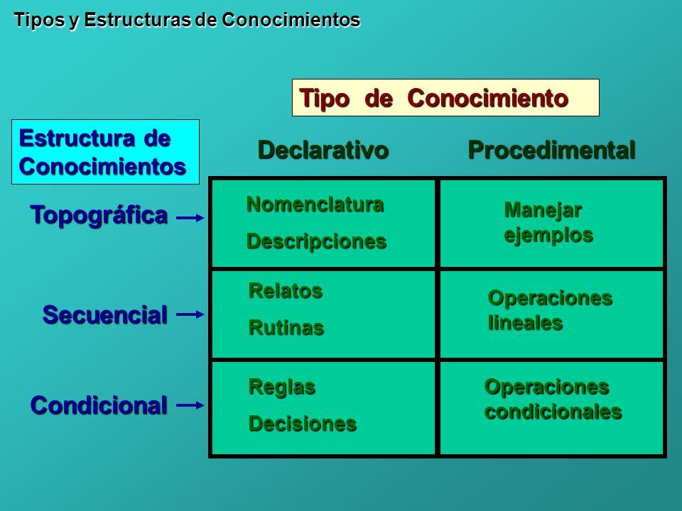 Tipos y Estructuras de Conocimientos Topográfica Condicional Estructura de Conocimientos DeclarativoProcedimental Tipo de Conocimiento NomenclaturaDescripciones Secuencial Manejar ejemplos RelatosRutinas Operaciones lineales ReglasDecisiones Operaciones condicionales