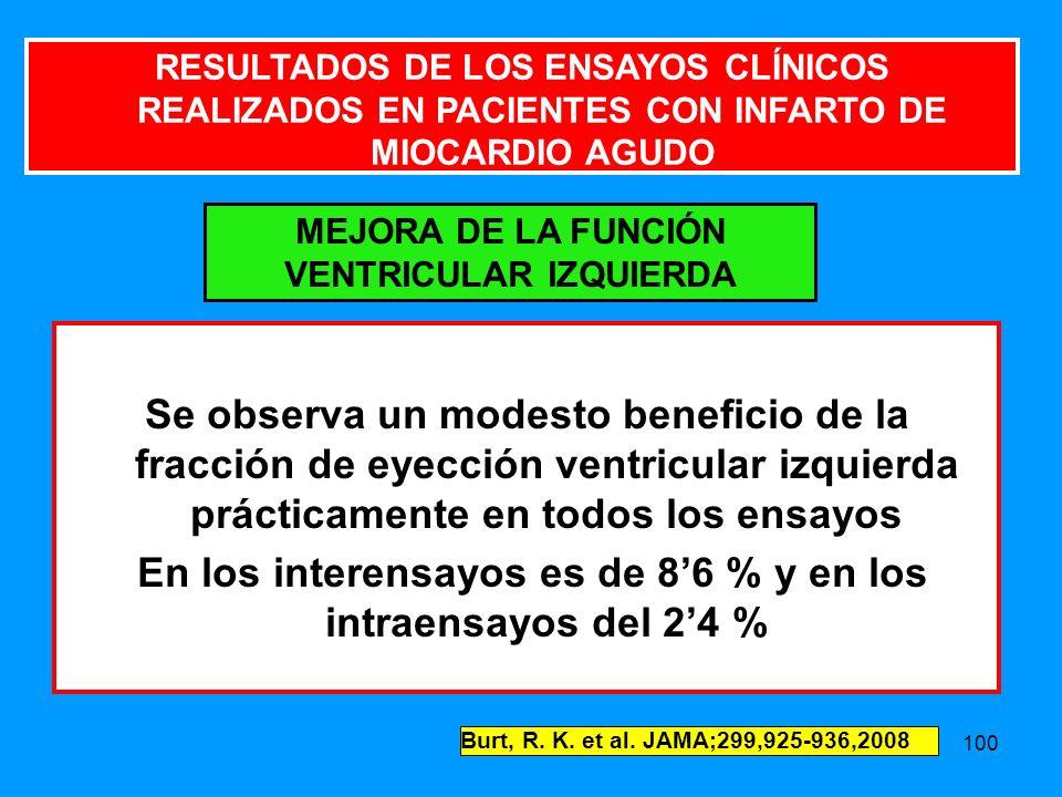 100 RESULTADOS DE LOS ENSAYOS CLÍNICOS REALIZADOS EN PACIENTES CON INFARTO DE MIOCARDIO AGUDO MEJORA DE LA FUNCIÓN VENTRICULAR IZQUIERDA Se observa un modesto beneficio de la fracción de eyección ventricular izquierda prácticamente en todos los ensayos En los interensayos es de 86 % y en los intraensayos del 24 % Burt, R.