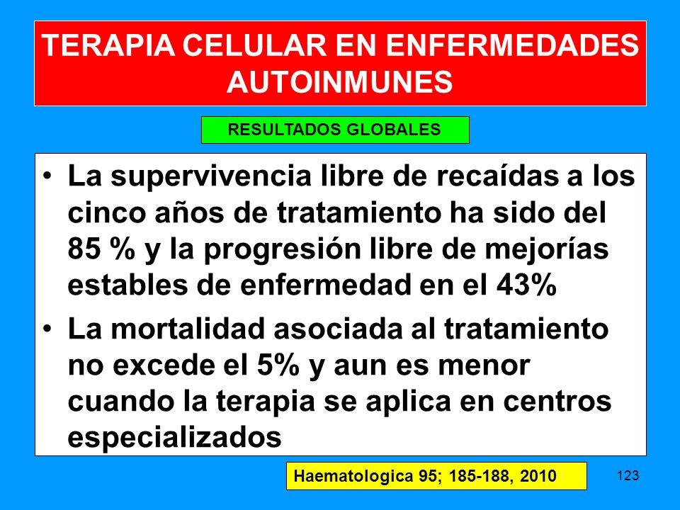La supervivencia libre de recaídas a los cinco años de tratamiento ha sido del 85 % y la progresión libre de mejorías estables de enfermedad en el 43% La mortalidad asociada al tratamiento no excede el 5% y aun es menor cuando la terapia se aplica en centros especializados 123 RESULTADOS GLOBALES TERAPIA CELULAR EN ENFERMEDADES AUTOINMUNES Haematologica 95; 185-188, 2010