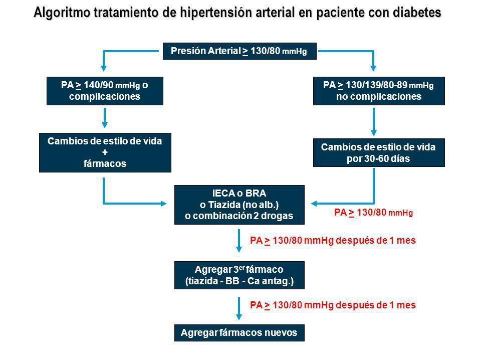 Algoritmo tratamiento de hipertensión arterial en paciente con diabetes Presión Arterial > 130/80 mmHg PA > 140/90 mmHg o complicaciones PA > 130/139/