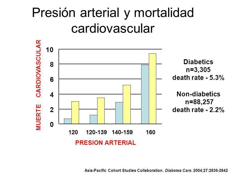 Presión arterial y mortalidad cardiovascular 0 2 4 6 8 10 <120120-139140-159>160 PRESION ARTERIAL MUERTE CARDIOVASCULAR Diabetics n=3,305 death rate -