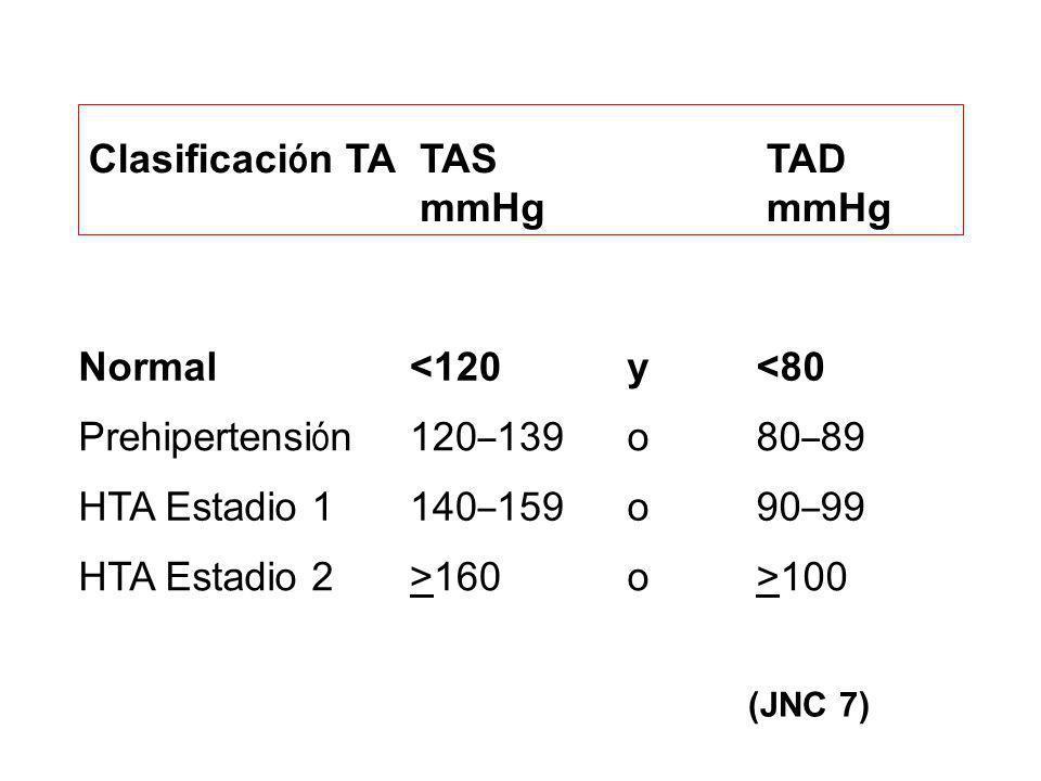 Normal<120y<80 Prehipertensi ó n120 – 139 o 80 – 89 HTA Estadio 1 140 – 159 o 90 – 99 HTA Estadio 2>160o>100 Clasificaci ó n TA TAS mmHg TAD mmHg (JNC
