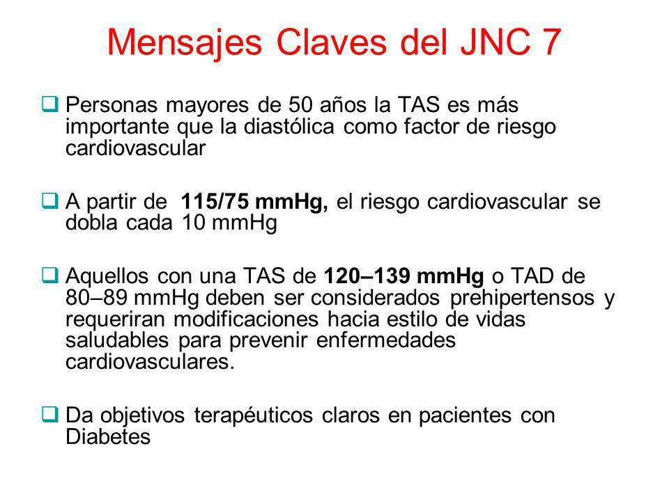Mensajes Claves del JNC 7 Personas mayores de 50 años la TAS es más importante que la diastólica como factor de riesgo cardiovascular A partir de 115/
