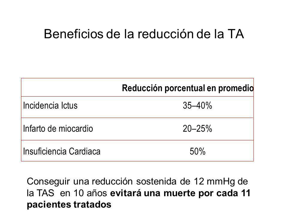 Beneficios de la reducción de la TA Reducción porcentual en promedio Incidencia Ictus 35–40% Infarto de miocardio 20–25% Insuficiencia Cardiaca50% Con