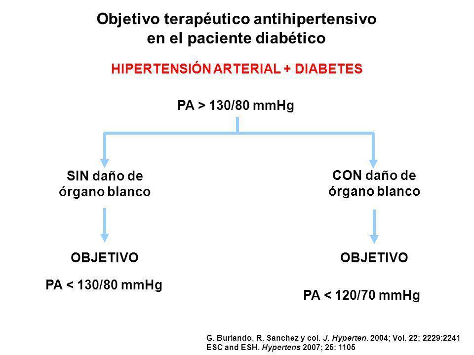 Algoritmo tratamiento de hipertensión arterial en paciente con diabetes Presión Arterial > 130/80 mmHg PA > 140/90 mmHg o complicaciones PA > 130/139/80-89 mmHg no complicaciones Cambios de estilo de vida + fármacos Cambios de estilo de vida por 30-60 días IECA o BRA o Tiazida (no alb.) o combinación 2 drogas Agregar 3 er fármaco (tiazida - BB - Ca antag.) Agregar fármacos nuevos PA > 130/80 mmHg PA > 130/80 mmHg después de 1 mes