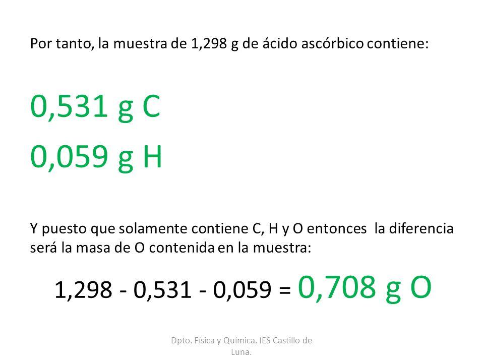 Por tanto, la muestra de 1,298 g de ácido ascórbico contiene: 0,531 g C 0,059 g H Y puesto que solamente contiene C, H y O entonces la diferencia será