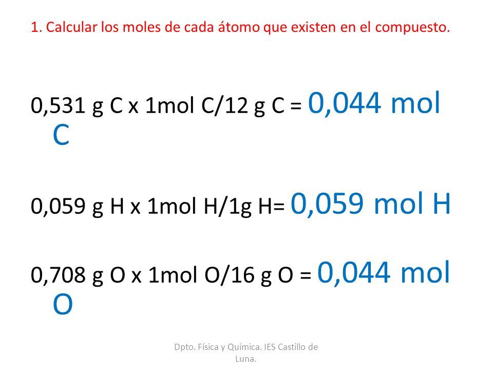 1. Calcular los moles de cada átomo que existen en el compuesto. 0,531 g C x 1mol C/12 g C = 0,044 mol C 0,059 g H x 1mol H/1g H= 0,059 mol H 0,708 g