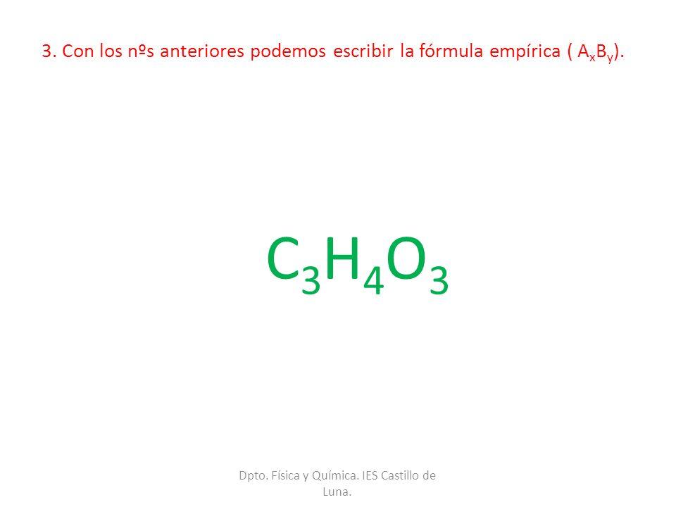3. Con los nºs anteriores podemos escribir la fórmula empírica ( A x B y ). C 3 H 4 O 3 Dpto. Física y Química. IES Castillo de Luna.