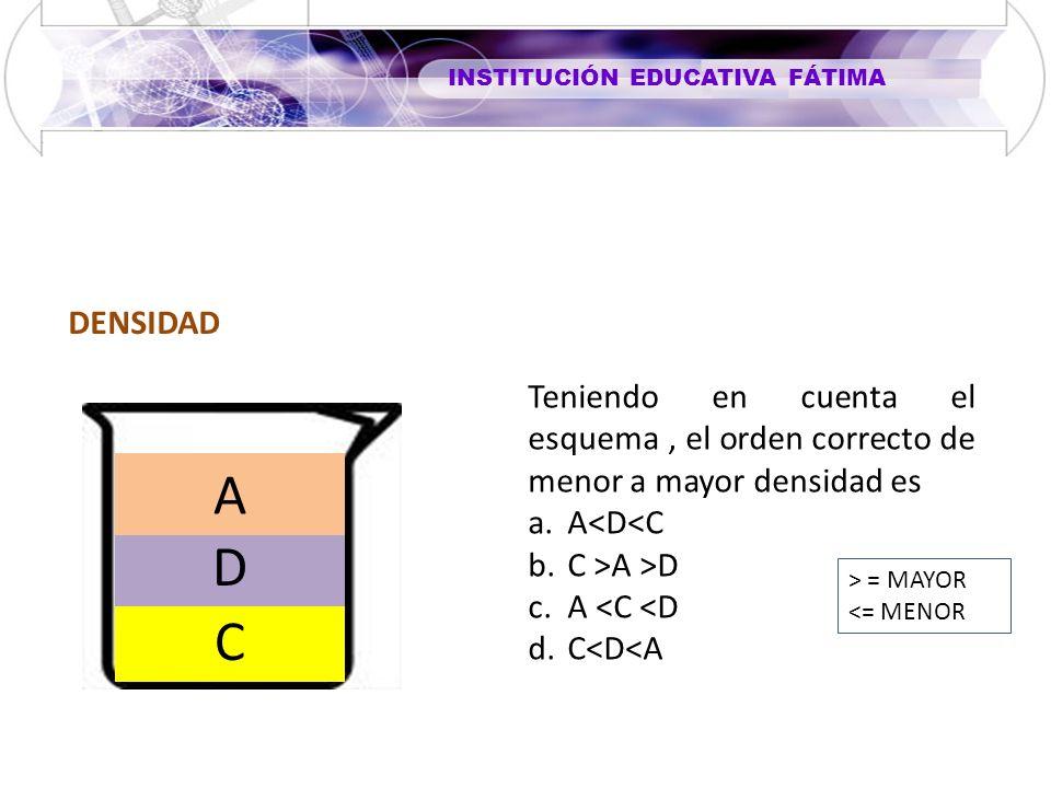 INSTITUCIÓN EDUCATIVA FÁTIMA DENSIDAD C D A Teniendo en cuenta el esquema, el orden correcto de menor a mayor densidad es a.A<D<C b.C >A >D c.A <C <D d.C<D<A > = MAYOR <= MENOR