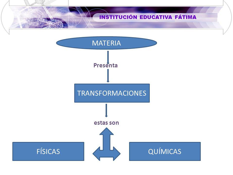 MATERIA Presenta TRANSFORMACIONES estas son FÍSICASQUÍMICAS