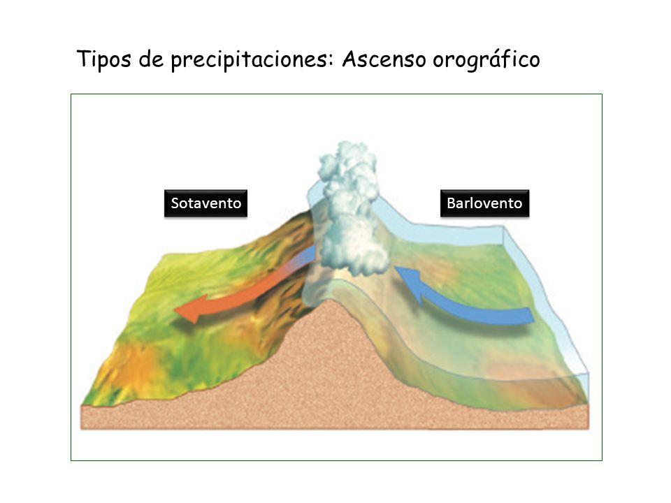 Tipos de precipitaciones: Ascenso orográfico Barlovento Sotavento