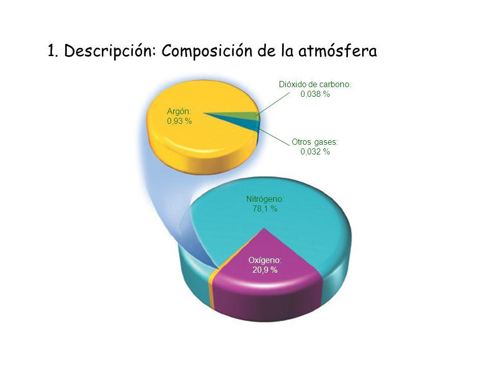 1. Descripción: Composición de la atmósfera Nitrógeno: 78,1 % Oxígeno: 20,9 % Argón: 0,93 % Dióxido de carbono: 0,038 % Otros gases: 0,032 %