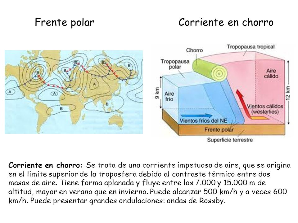 Frente polar Corriente en chorro Corriente en chorro: Se trata de una corriente impetuosa de aire, que se origina en el límite superior de la troposfe