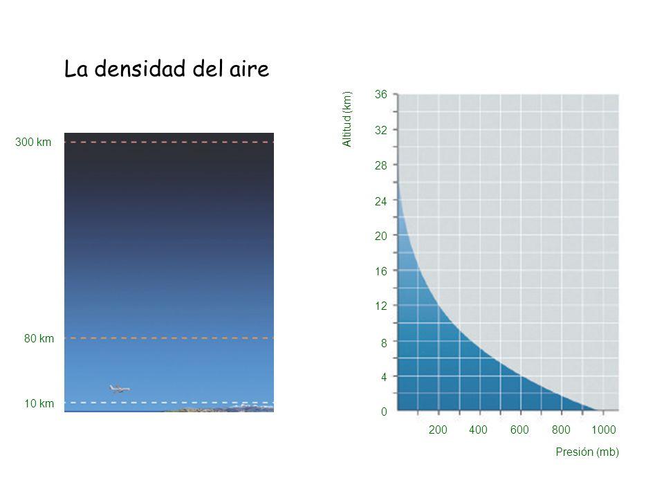 La densidad del aire 300 km 80 km 10 km Presión (mb) 2004006008001000 Altitud (km) 0 4 8 12 16 20 24 28 32 36