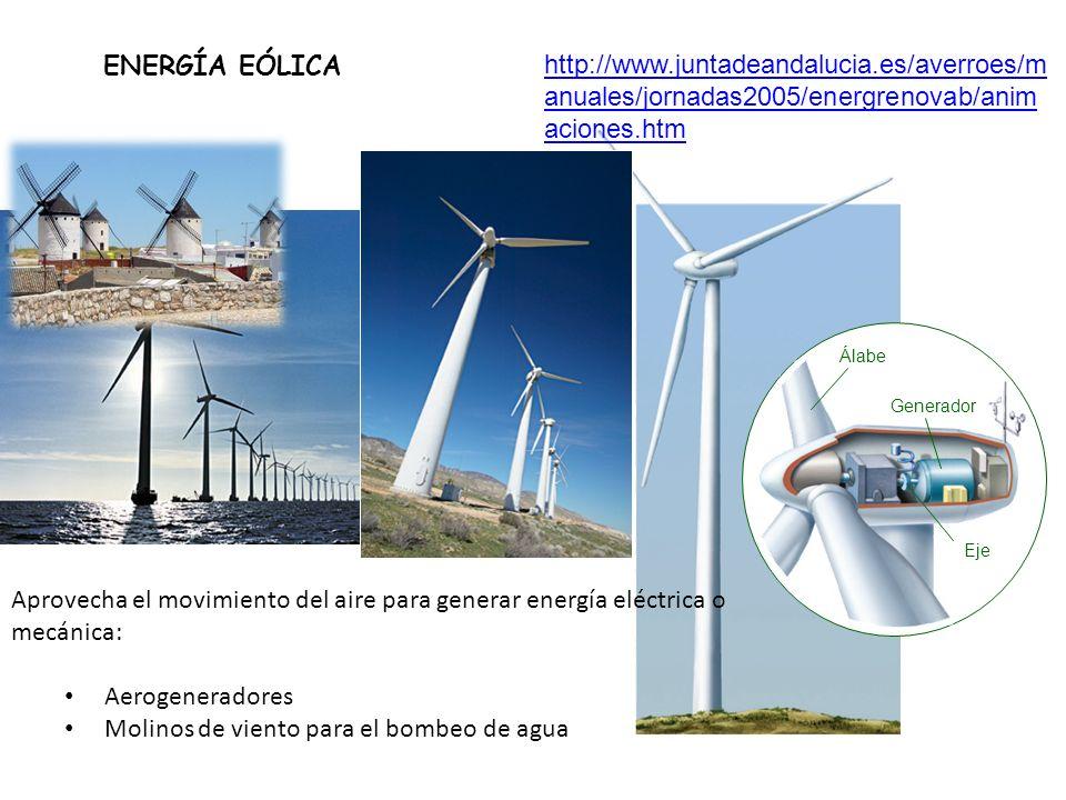 ENERGÍA EÓLICA Álabe Generador Eje http://www.juntadeandalucia.es/averroes/m anuales/jornadas2005/energrenovab/anim aciones.htm Aprovecha el movimient