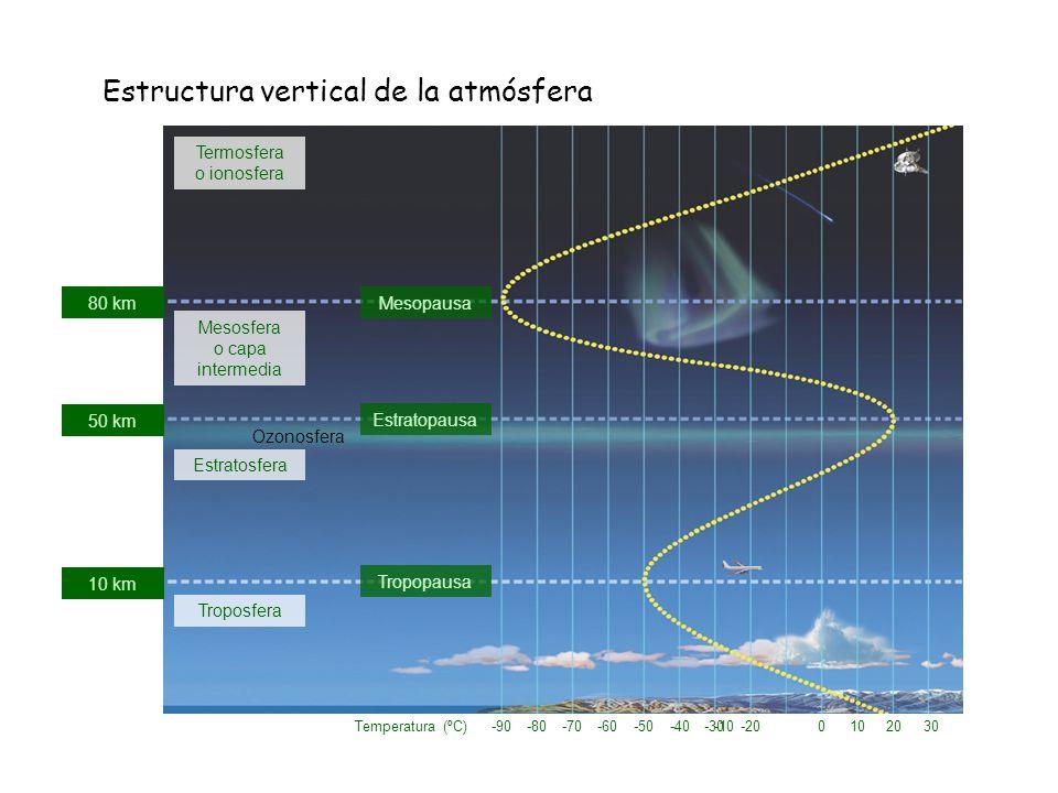 Termosfera o ionosfera Mesosfera o capa intermedia Estratosfera Troposfera Tropopausa Estratopausa Mesopausa80 km 50 km 10 km -90-80-70-60-50-40-30-20