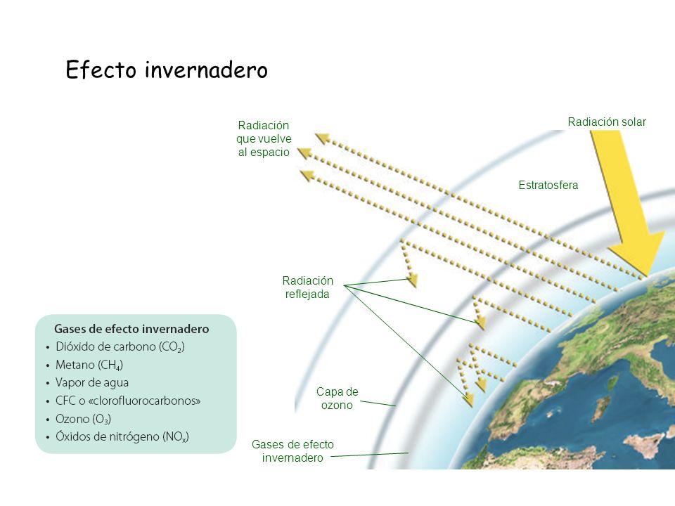 Efecto invernadero Estratosfera Capa de ozono Radiación solar Gases de efecto invernadero Radiación reflejada Radiación que vuelve al espacio