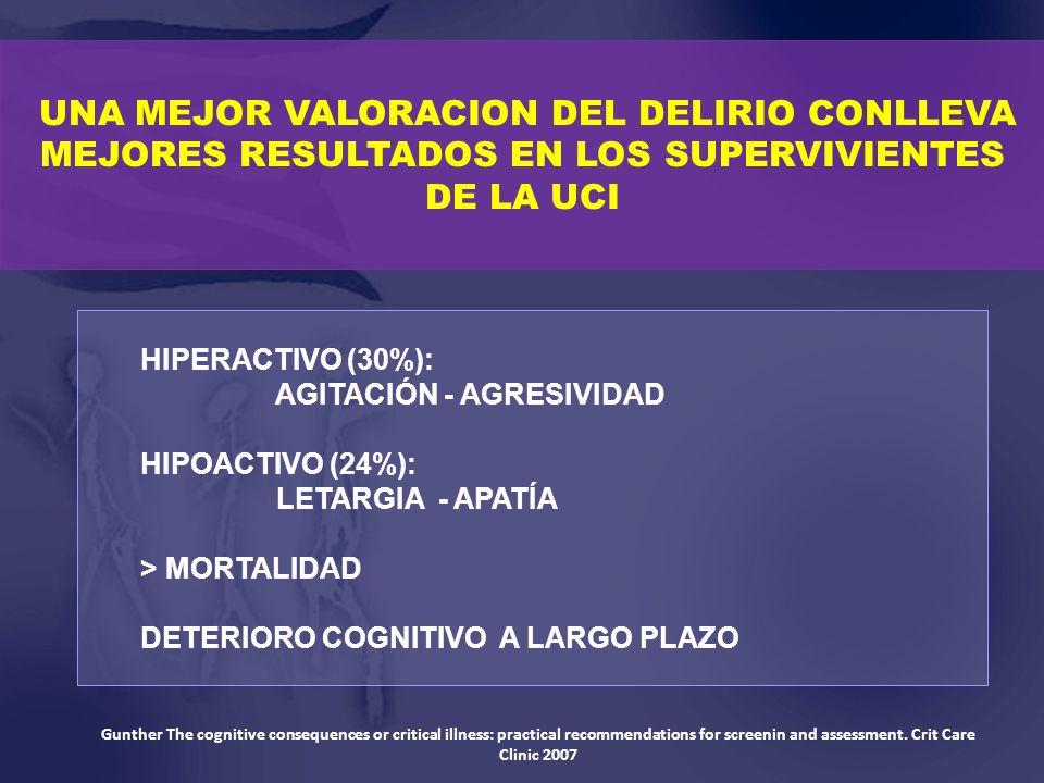 HIPERACTIVO (30%): AGITACIÓN - AGRESIVIDAD HIPOACTIVO (24%): LETARGIA - APATÍA > MORTALIDAD DETERIORO COGNITIVO A LARGO PLAZO UNA MEJOR VALORACION DEL