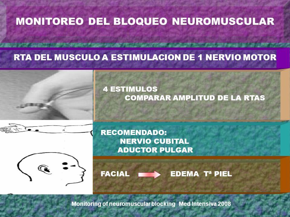 4 ESTIMULOS COMPARAR AMPLITUD DE LA RTAS RTA DEL MUSCULO A ESTIMULACION DE 1 NERVIO MOTOR RECOMENDADO: NERVIO CUBITAL ADUCTOR PULGAR FACIAL EDEMA Tª P