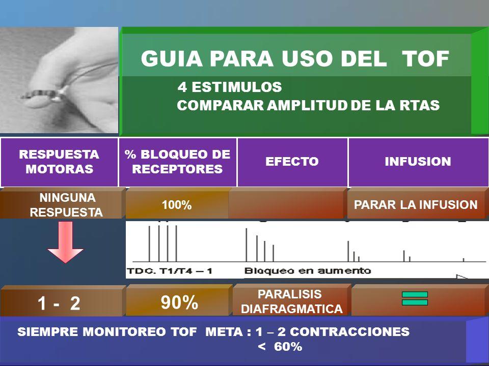 PARALISIS DIAFRAGMATICA 90% 1 - 2 GUIA PARA USO DEL TOF 4 ESTIMULOS COMPARAR AMPLITUD DE LA RTAS RESPUESTA MOTORAS % BLOQUEO DE RECEPTORES EFECTOINFUS