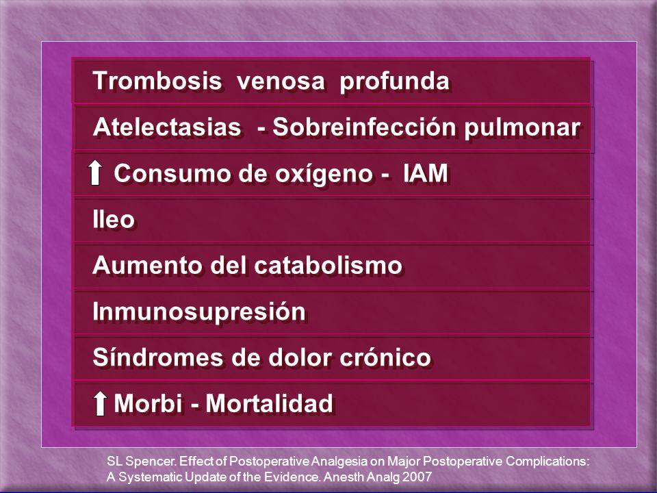 Trombosis venosa profunda Atelectasias - Sobreinfección pulmonar Consumo de oxígeno - IAM Ileo Aumento del catabolismo Inmunosupresión Síndromes de do