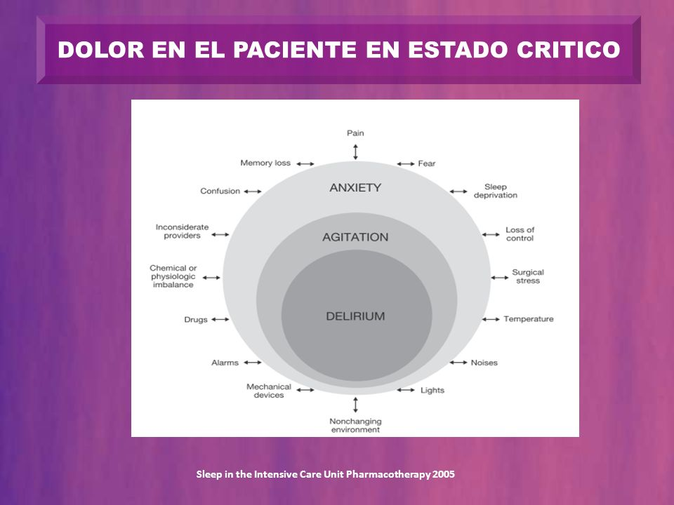 EL DOLOR DEBE SER EVALUADO REGULARMENTE Y DOCUMENTADO PACIENTE INCONSCIENTE TAQUICARDIA - HTA – DESADAPTACION VM MOVIMIENTOS - EXPRESION FACIAL - POSTURA SUDORACION - LAGRIMAS Clinical practice guidelines for the sustained use of sedatives and analgesics in the critically ill adult Crit Care Med 2002