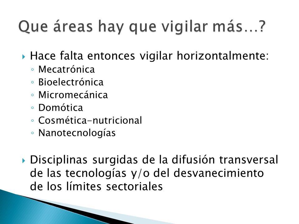 Hace falta entonces vigilar horizontalmente: Mecatrónica Bioelectrónica Micromecánica Domótica Cosmética-nutricional Nanotecnologías Disciplinas surgi
