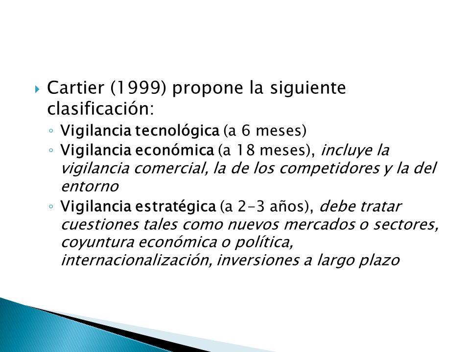 Cartier (1999) propone la siguiente clasificación: Vigilancia tecnológica (a 6 meses) Vigilancia económica (a 18 meses), incluye la vigilancia comerci