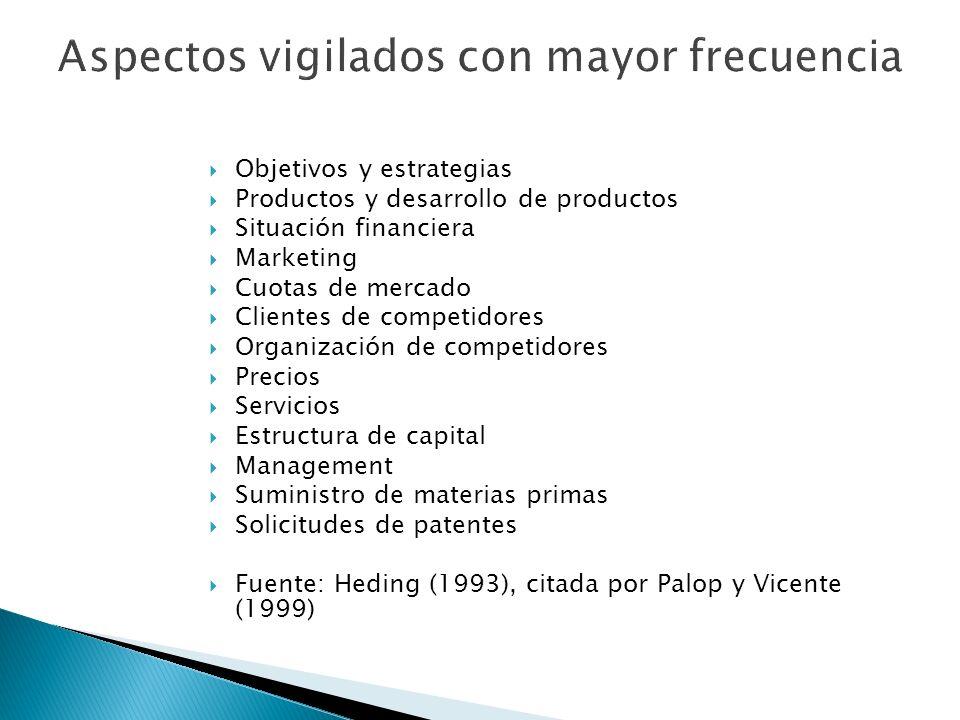 Objetivos y estrategias Productos y desarrollo de productos Situación financiera Marketing Cuotas de mercado Clientes de competidores Organización de