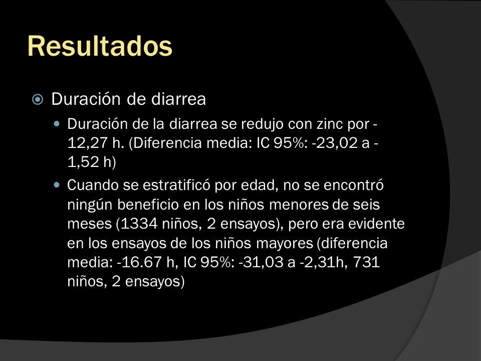 Resultados Duración de diarrea Duración de la diarrea se redujo con zinc por - 12,27 h. (Diferencia media: IC 95%: -23,02 a - 1,52 h) Cuando se estrat