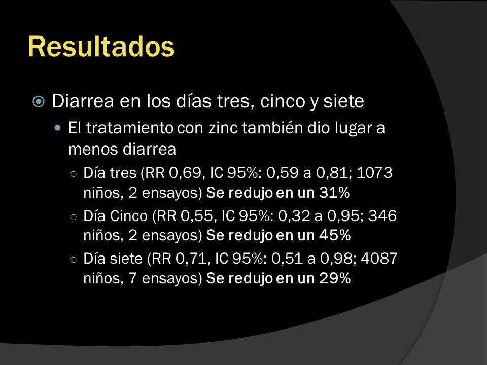 Resultados Diarrea en los días tres, cinco y siete El tratamiento con zinc también dio lugar a menos diarrea Día tres (RR 0,69, IC 95%: 0,59 a 0,81; 1