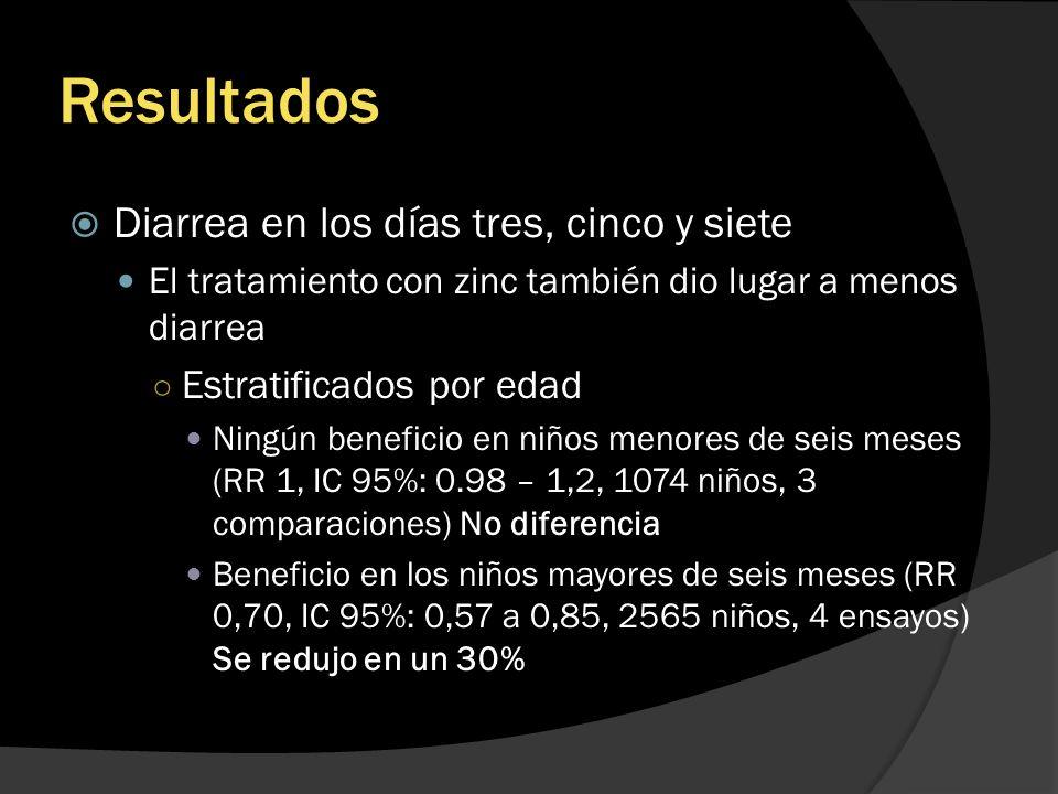 Resultados Diarrea en los días tres, cinco y siete El tratamiento con zinc también dio lugar a menos diarrea Estratificados por edad Ningún beneficio