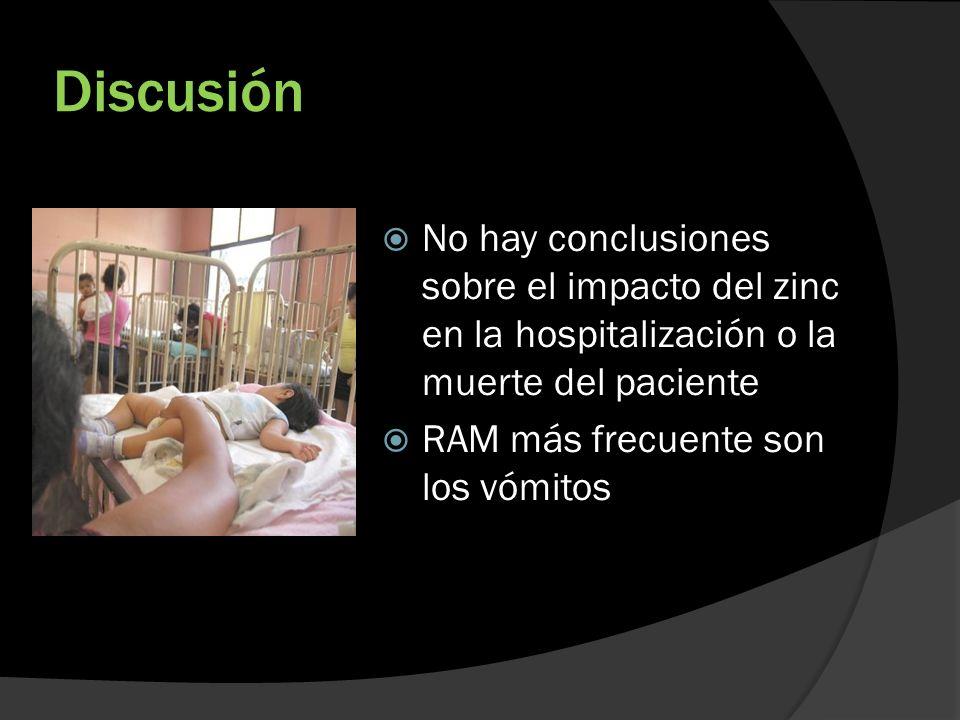 Discusión No hay conclusiones sobre el impacto del zinc en la hospitalización o la muerte del paciente RAM más frecuente son los vómitos