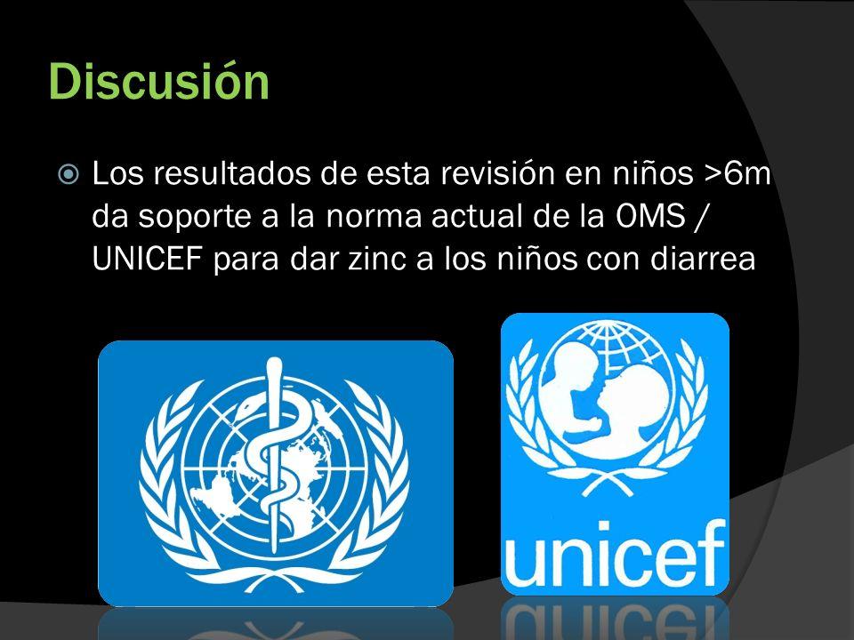 Discusión Los resultados de esta revisión en niños >6m da soporte a la norma actual de la OMS / UNICEF para dar zinc a los niños con diarrea