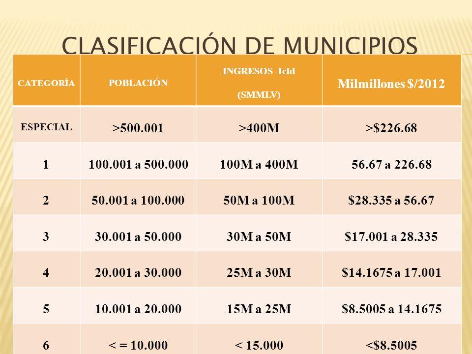 CATEGORÍA POBLACIÓN INGRESOS Icld (SMMLV) Milmillones $/2012 ESPECIAL >500.001>400M>$226.68 1100.001 a 500.000100M a 400M56.67 a 226.68 250.001 a 100.