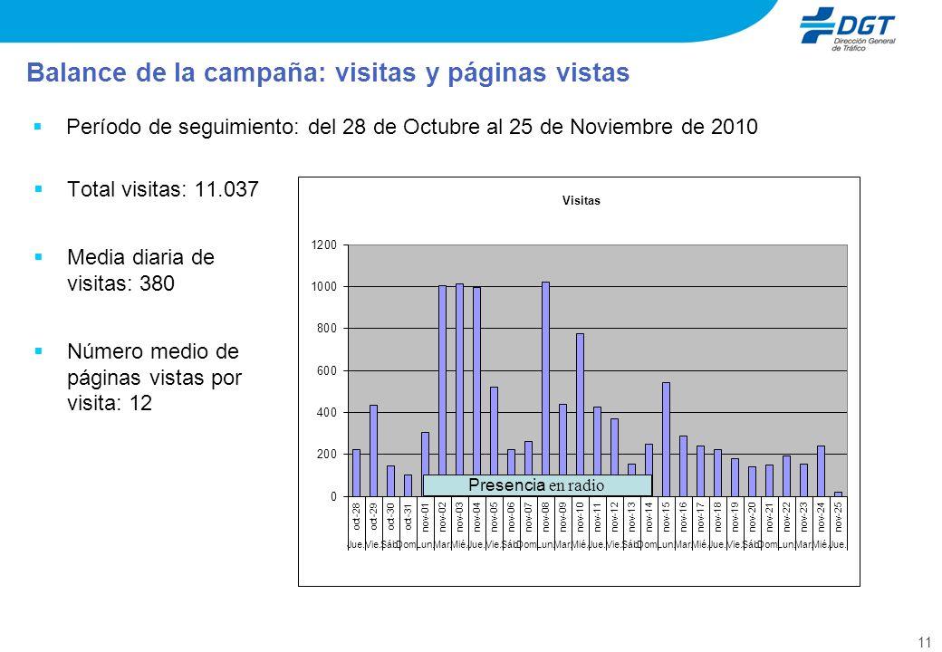 11 Período de seguimiento: del 28 de Octubre al 25 de Noviembre de 2010 Balance de la campaña: visitas y páginas vistas Presencia en radio Total visitas: 11.037 Media diaria de visitas: 380 Número medio de páginas vistas por visita: 12